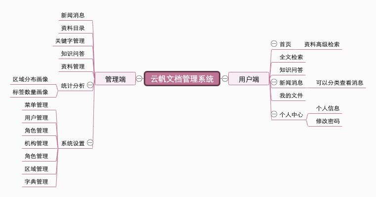 云帆文档管理系统.png